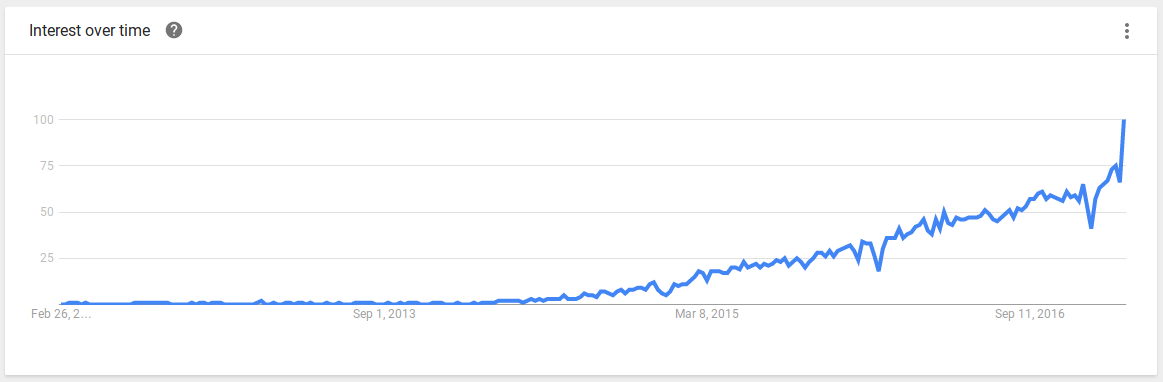 Screenshot Micro Services Trend